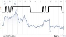 See what the IHS Markit Score report has to say about ViaSat Inc.