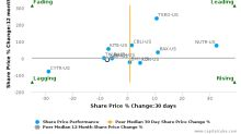 ZIOPHARM Oncology, Inc. breached its 50 day moving average in a Bearish Manner : ZIOP-US : May 26, 2017