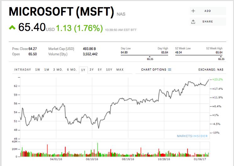 microsoft_jumps_after_earnings_beat e10b554e35618f0a075842c40d2a6090