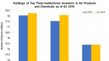 Who Are the Top Institutional Investors in APD?
