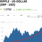 Ripple's XRP is leading the cryptocurrency comeback