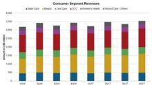 Johnson & Johnson's Consumer Segment in 4Q17