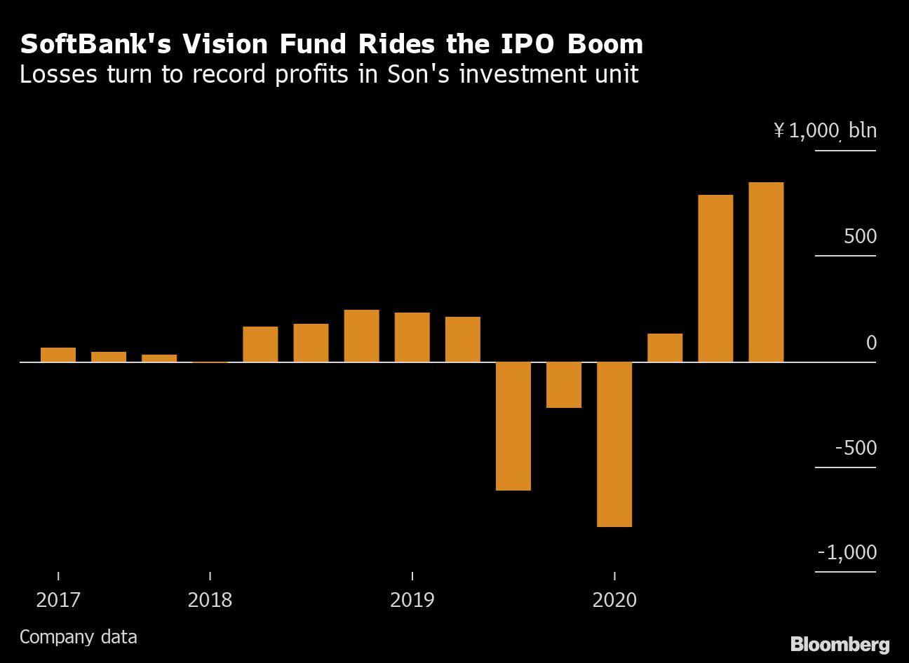 SoftBank Vision Fund Profit Nears $25 Billion on Coupang