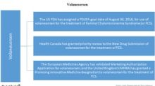 Key Updates on Akcea Therapeutics' Volanesorsen