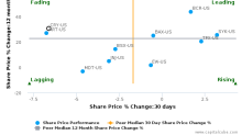 CryoLife, Inc. breached its 50 day moving average in a Bearish Manner : CRY-US : July 28, 2017