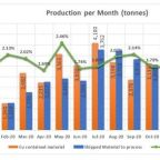 Altiplano Reports January Production Results with Increased Revenue