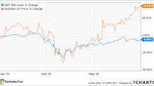 Why Grubhub Stock Rose 44% in the First Half of the Year