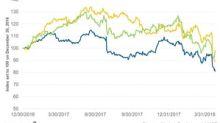 Altria's Stock Price Falls on Weak Cigarette Shipment Volume