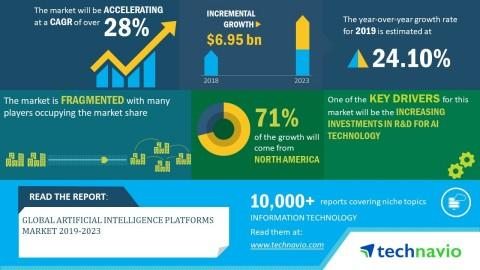 Global Artificial Intelligence Platforms Market 2019-2023| Rise in Demand for AI-Based Solutions to Boost Growth| Technavio