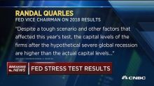 Fed stress test results: All 35 banks have sufficient cap...