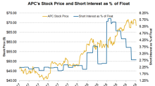 How Short Interest in Anadarko Is Trending
