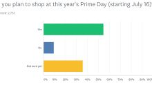 Almost half of Amazon Prime members surveyed plan to spend over $100 on Prime Day