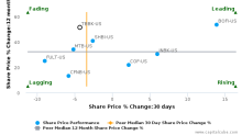 The Bancorp, Inc. (Delaware) breached its 50 day moving average in a Bearish Manner : TBBK-US : August 14, 2017