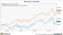 What Can Investors Expect From Analog Devices' Q1 Earnings Report?