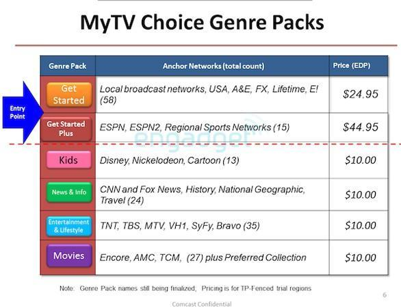 Some cable companies are pushing for unbundled channels -- but not for you