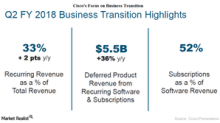 A Look at Cisco Systems' Financial Metrics in Fiscal 2Q18