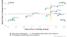 Home Bancshares, Inc. (Arkansas) breached its 50 day moving average in a Bearish Manner : HOMB-US : October 24, 2017