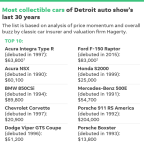 These are the 10 most collectible cars of the Detroit auto show's past 30 years
