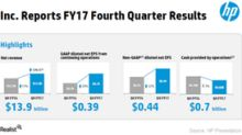 How Has HP Stock Performed since Its Fiscal 4Q17 Results?