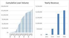 IEG Holdings Corporation Surpasses $16 Million Cumulative Loan Volume Level After Increasing 192% Since January 2015