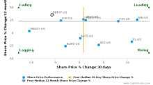 Burberry Group Plc breached its 50 day moving average in a Bearish Manner : BBRYF-US : June 30, 2017