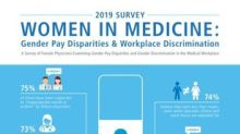 Survey: Three Quarters of Female Physicians Have Experienced Income Inequality or Other Forms of Gender Discrimination