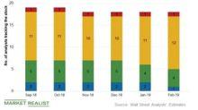 Duke Energy: Analysts' Recommendations