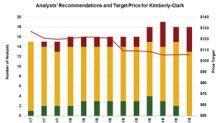 Kimberly-Clark: Why Analysts Downgraded the Stock