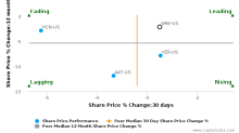 Washington Real Estate Investment Trust breached its 50 day moving average in a Bearish Manner : WRE-US : December 20, 2017