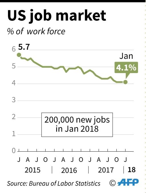 US unemployment data from 2015 through 2017. (AFP Photo/William ICKES)