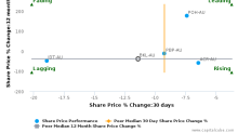 Blackmores Ltd. breached its 50 day moving average in a Bearish Manner : BKL-AU : February 23, 2017