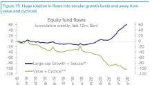 Sia l'S&P 500 che l'Eurostoxx 50 rivedono quota 3.000