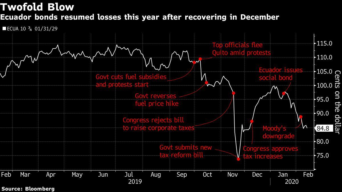 Bondholders Dump Ecuadorian Debt After Downgrade Sounds Alarm