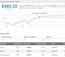 ServiceNow Prices $1.5B Public Offering; Moody's Assigns Baa1 Rating