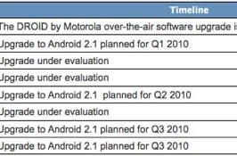 Motorola publishes schedule of Android upgrades for its handsets, steers clear of specifics