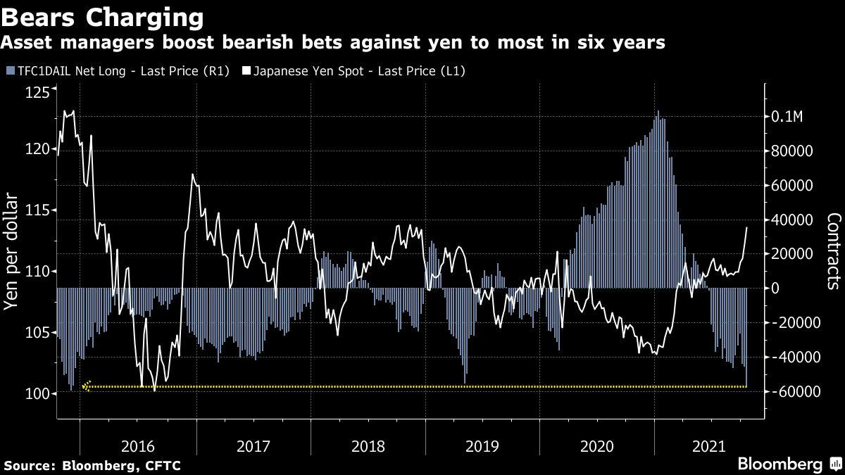 Asia Stocks, U.S. Futures Fall as Bond Yields Jump: Markets Wrap