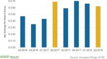 Week 31: Fiat Chrysler Stock Still Hovering Near Ten-Month Low