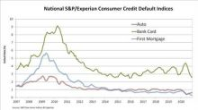 S&P/Experian Consumer Credit Default Indices Show Composite Rate Unchanged In December 2020