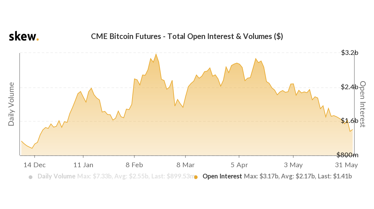 cme bitcoin futures market makers
