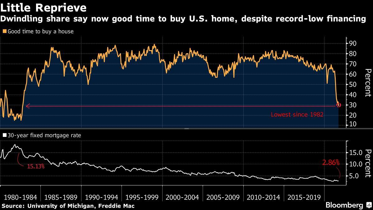 Americans Haven't Been This Down on Housing Market Since 1982
