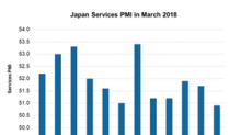 How Japan's Services PMI Trended in March 2018