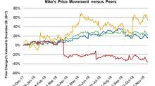 Nike's Good Run: Stock Up 17.6% This Year