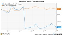 Why Bed Bath & Beyond Stock Lost 17% in April