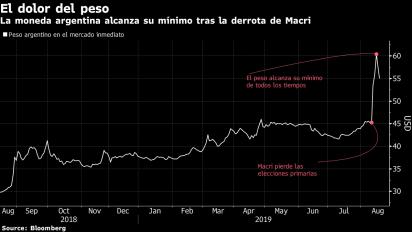 Caída del peso convierte a Argentina en una ganga, por ahora