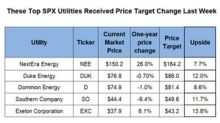 NEE, DUK, and D: Changes in Analysts' Target Prices