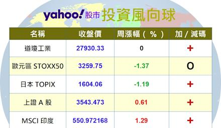 Y投資風向球:中美砲聲隆隆 大中華基金表現仍佳