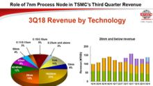 TSMC's Third-Quarter Earnings Reflect Semiconductor Weakness