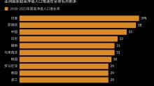 瞄准亞洲最富裕群體 滙豐將設立超高淨值新團隊 (更正)