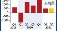 外匯基金半年賺1027億  近期動盪預示前景崎嶇