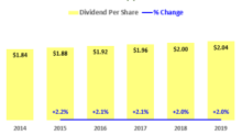 5 Cheap Dividend Stocks With High Yields And Annual Increases